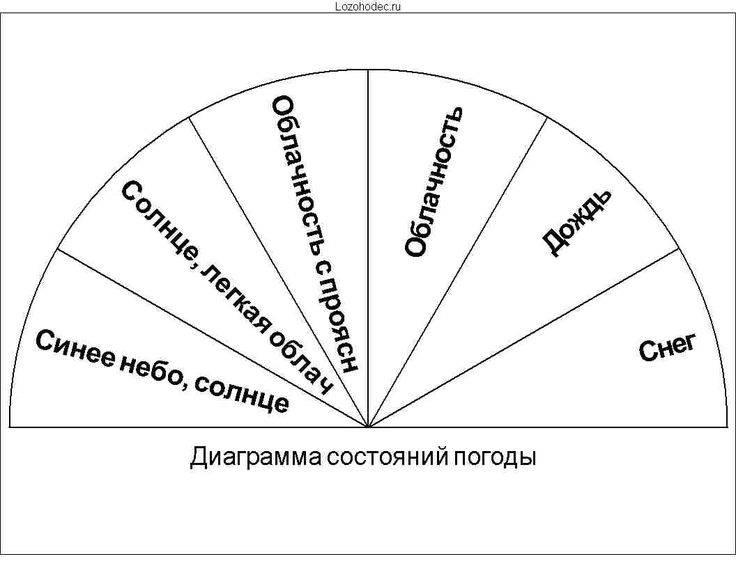 Основная функция маятника для гадания