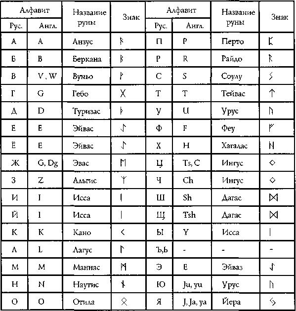 Описание скандинавских рун