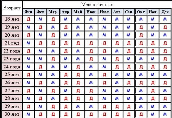 Определение пола ребенка по таблице обновления крови, дате зачатия, рождения родителей, ванги, китайский, японский календарь, пифагора