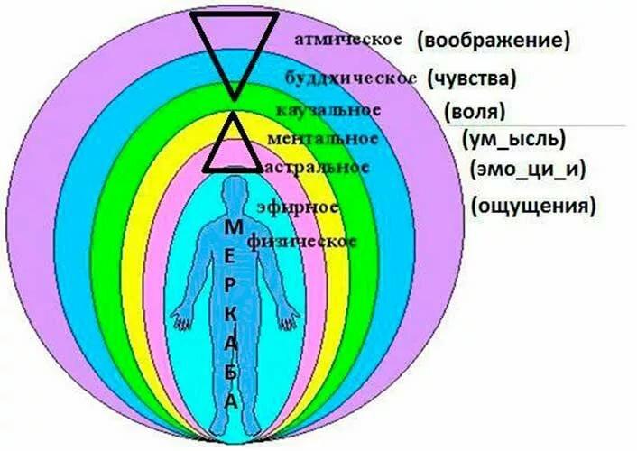 Очищение астрального тела. астральное тело человека — как развить и очистить
