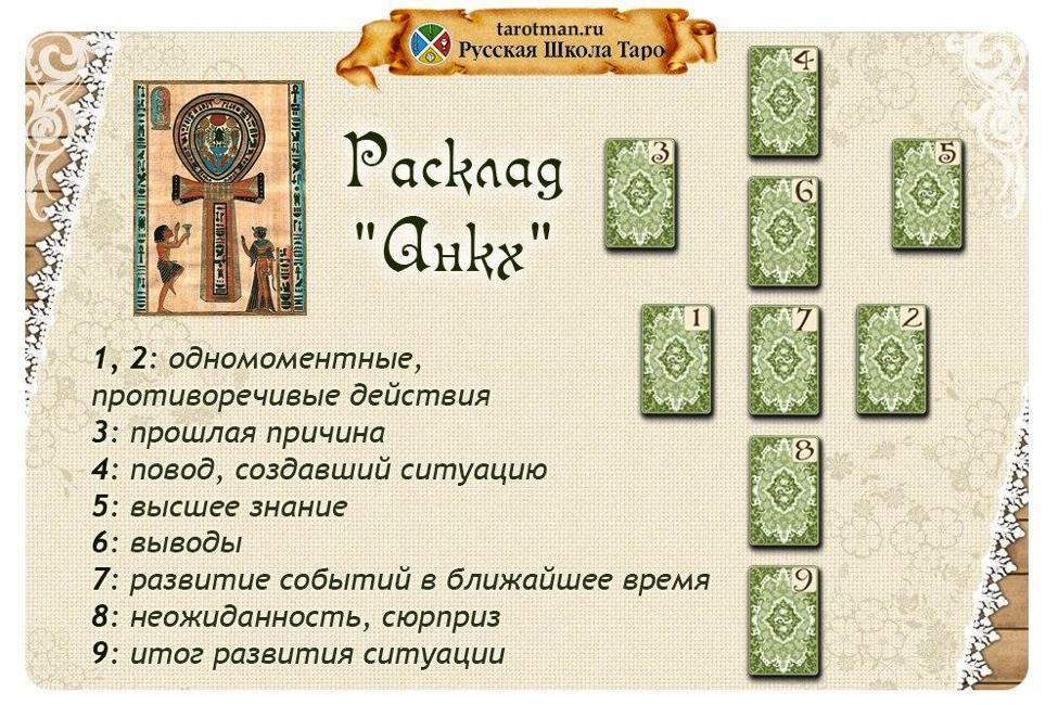 Расклад на картах таро на деньги на старших арканах, схемы