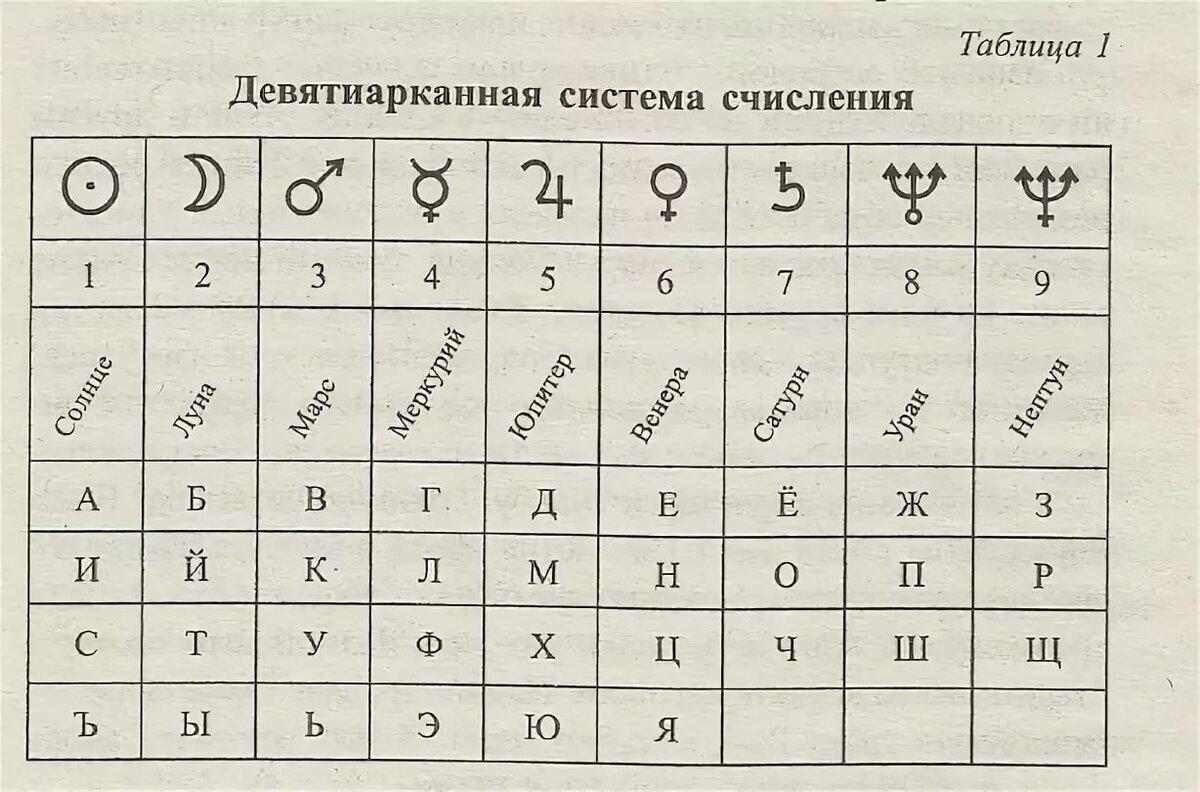Число имени или как еще узнать характер человека