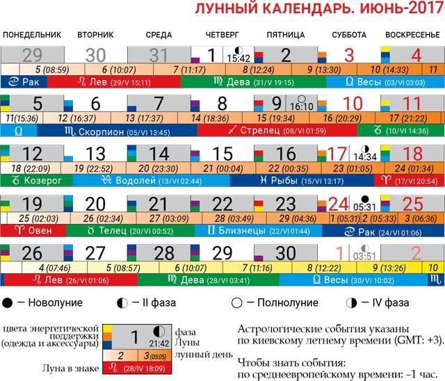 Лунный календарь: по месяцам года и цели, рекомендации, лунные дни, фазы, сутки