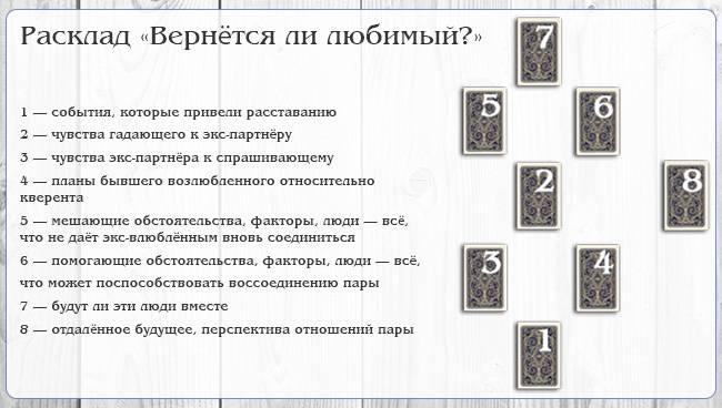 Каббалистическое гадание и каббалистическая нумерология