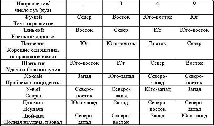 Число гуа 8 для женщин и мужчин: полное описание характера и личности