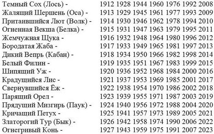 Славянский гороскоп по году и месяцу рождения