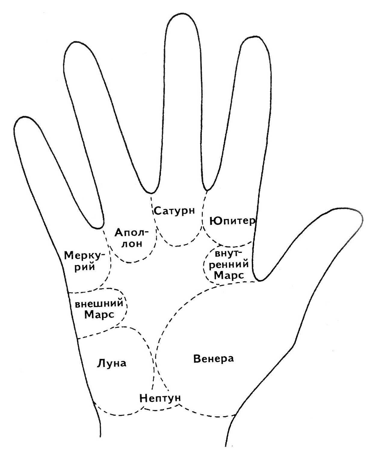 Холм луны на руке: звезда, линии, треугольник, крест на ладони