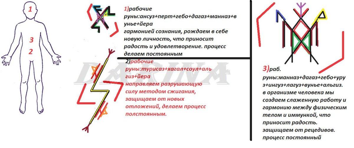 Проверенные руны для похудения с рисунком | ledyolga.ru
