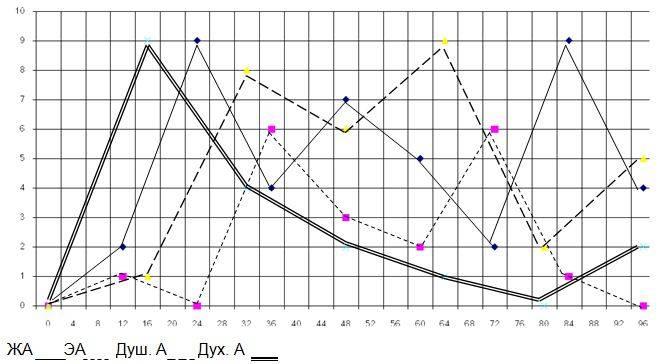 График жизни по дате рождения – как рассчитать