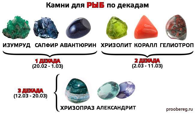 Обереги для знака зодиака овен: драгоценные камни, амулеты и талисманы для мужчин и женщин по дате рождения