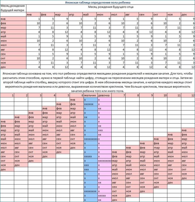 Как определить пол ребёнка по таблице ванги: возможно ли определение рождения мальчика или девочки с гарантией 100 процентов как определить пол ребёнка по таблице ванги: возможно ли определение рождения мальчика или девочки с гарантией 100 процентов