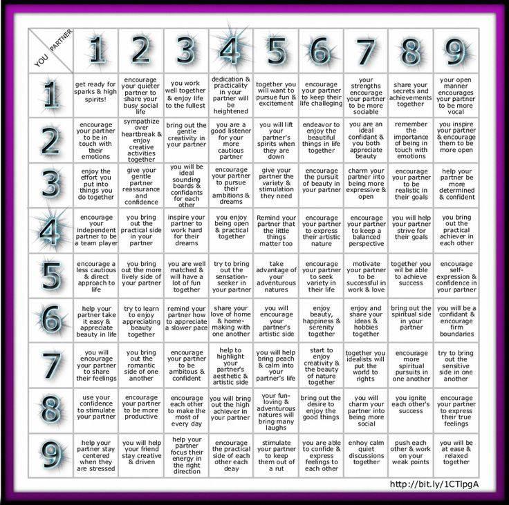 Совместимость числа 5 с другими цифрами в нумерологии