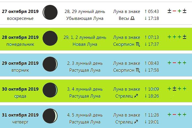 Какой сегодня лунный день? характеристика дня.