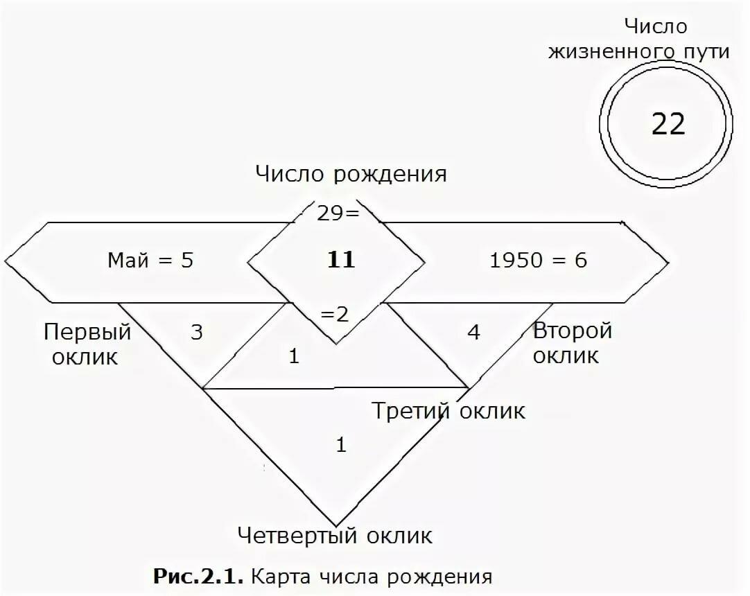 Число жизненного пути 3: описание типа личности, совместимость