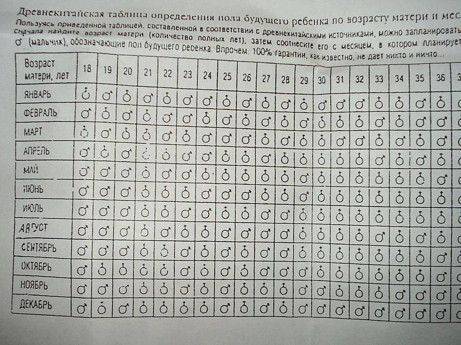 Определяем пол ребенка по таблице ванги