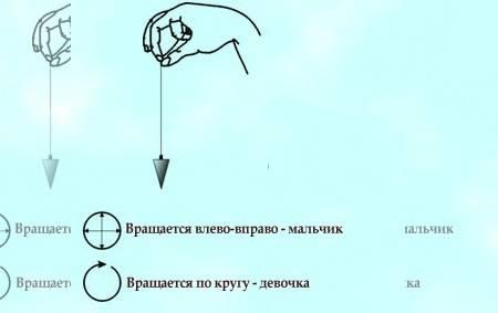 Самые точные и правдивые гадания на иголке с ниткой