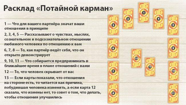 Расклад Таро «Потайной карман»
