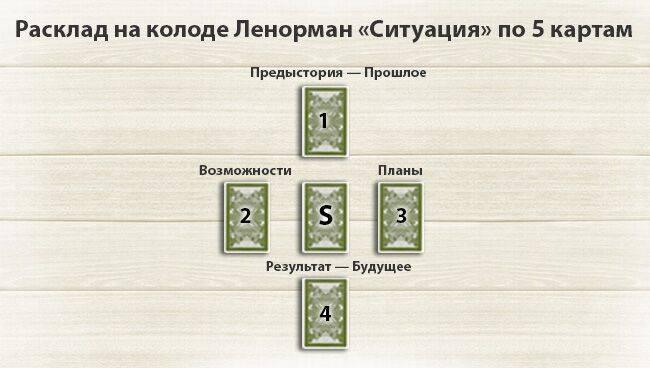 Расклад ленорман на ближайшее будущее на три, пять и более карт