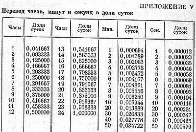 20 значение в ангельской нумерологии