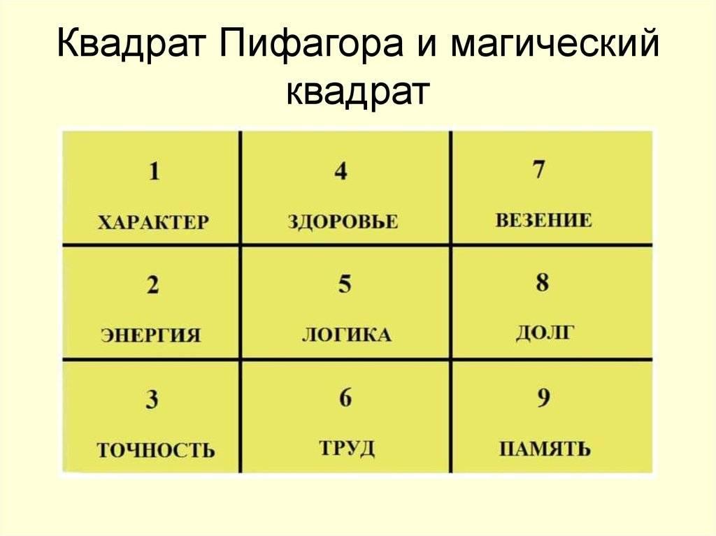 Магический квадрат пифагора - all-psih