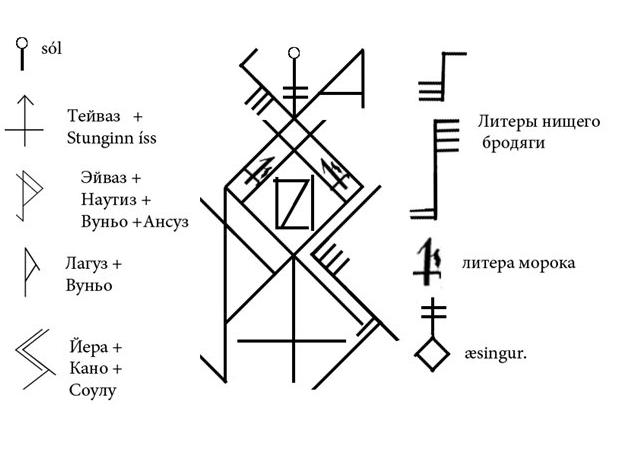 Как работают древние письмена рунической магии