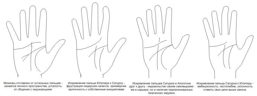 Пальцы на руках: взаимосвязь с энергетикой человека. какие пальцы на руках отвечают за психическое и эмоциональное состояние?