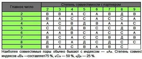 Число души 9 для женщин и мужчин в нумерологии: характеристика марс
