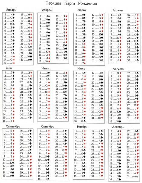 Таро нумерология – возможность узнать свой аркан по дате рождения