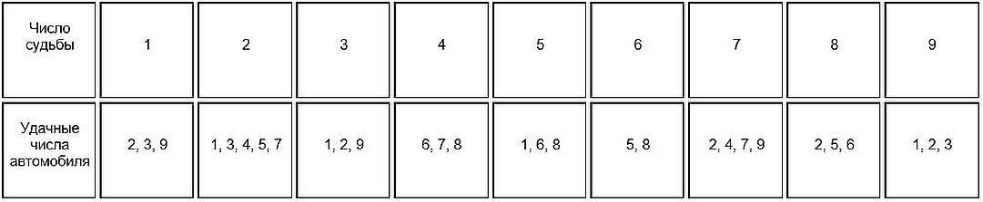 Нумерология номера машины: как разгадать «характер» автомобиля - фантастический мир
