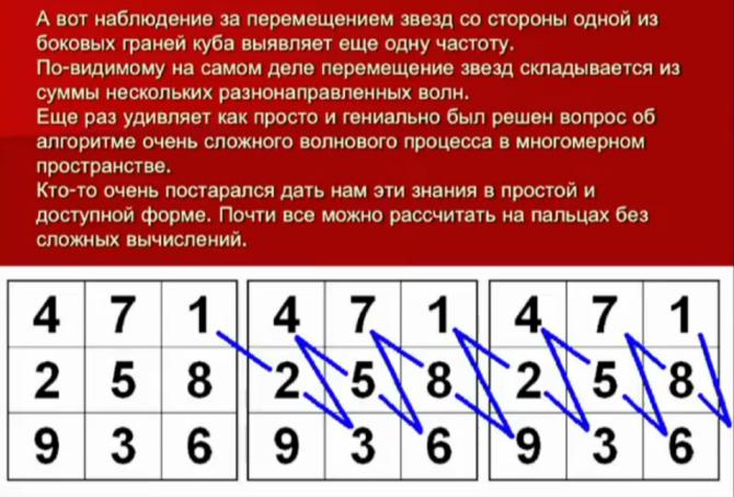 Что значит 3: значение числа в нумерологии и дате рождения, что означает и как влияет цифра три на жизнь человека