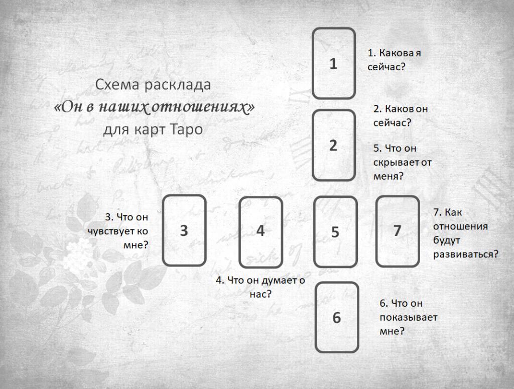Расклады на картах таро: схемы, описание и толкование