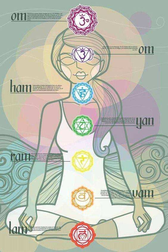 Гармонизация всех энергетических каналов человека: великая мантра, полностью очищающая чакры, и как правильно ее читать