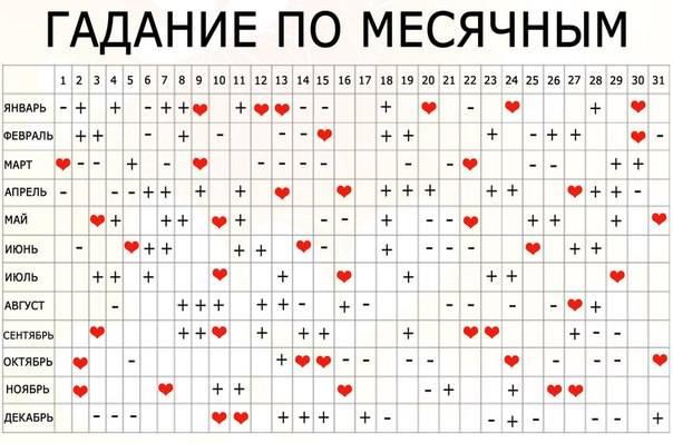 Гадание по месячным для женщины: значение по числам, дням месяца и лунному календарю по критическим дням