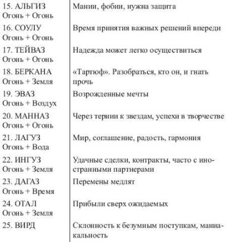 Значения рун в сочетаниях, их трактовка и таблицы с комбинациями