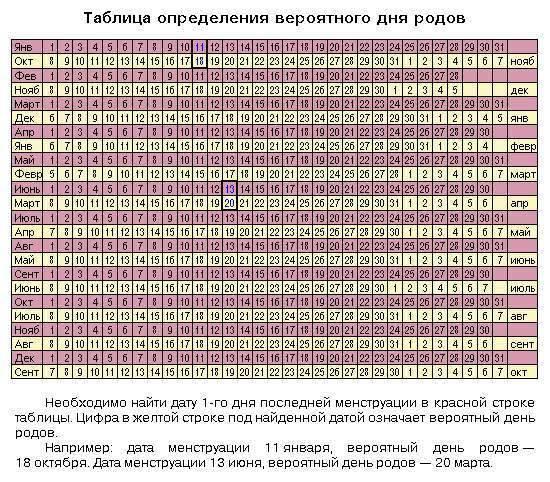 Таблица предсказаний ванги. здес вы найдете кое-что для себя!