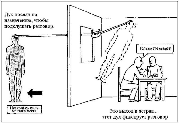 Техники выхода в астрал.