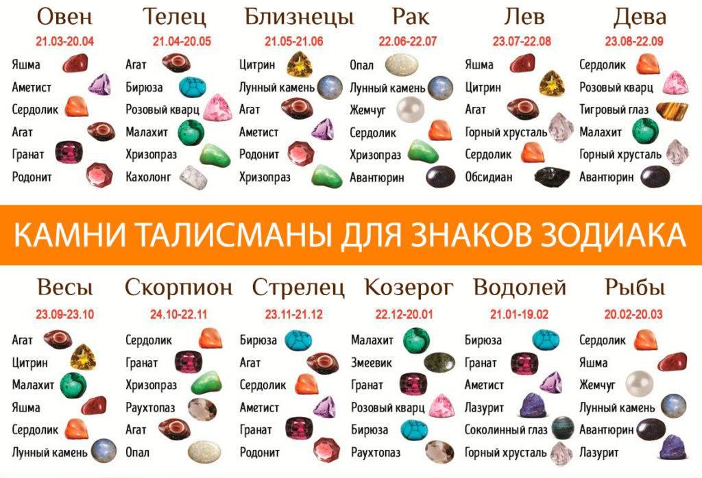Лев: знак зодиака, камень талисман по дате рождения