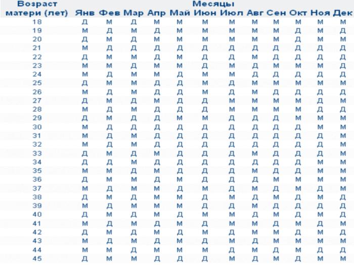 Как определить пол ребенка по таблице ванги и насколько точен результат?