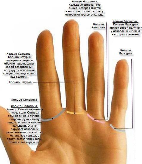 Что означает кольцо соломона на руке и его расположение
