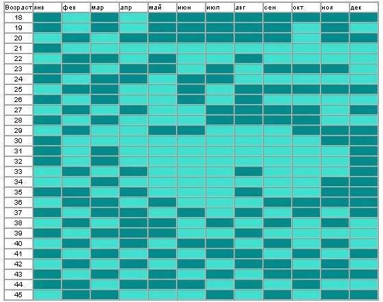 Как определить пол будущего ребенка по таблице ванги, планирование пола ребенка