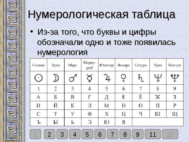 Нумерология по имени, фамилии, отчеству: способы рассчитать характер и судьбу, таблица значений