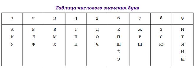 Число фамилии 1