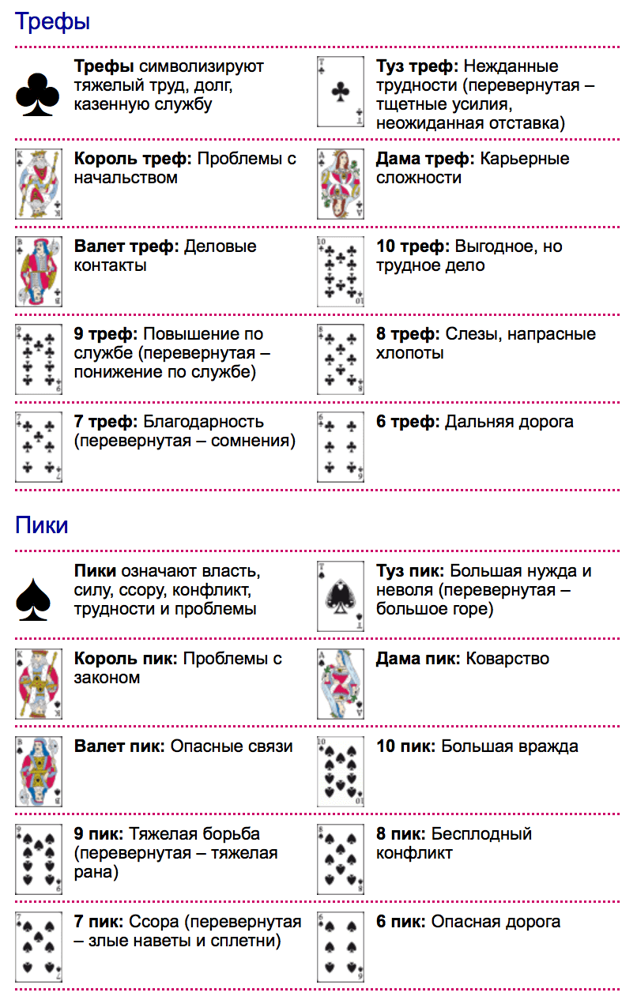 Гадания на обычных картах (36 шт) расклады. значение карт всех мастей