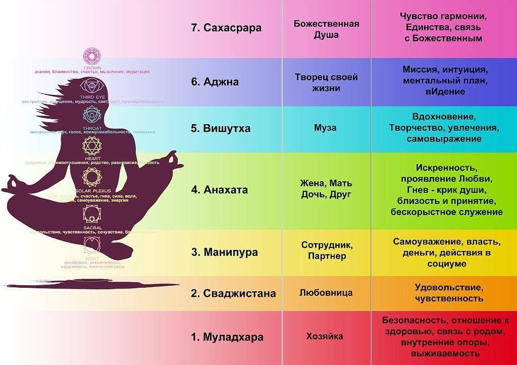 Чакры человека — их значение в разных культурах