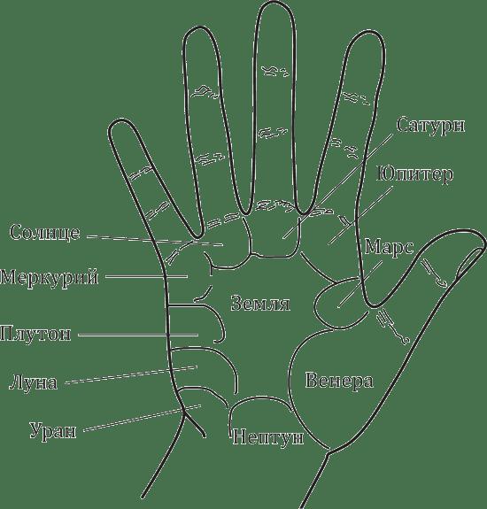 Неблагоприятные знаки на ладони
