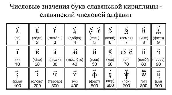 Гематрия имени - как посчитать и узнать свою судьбу