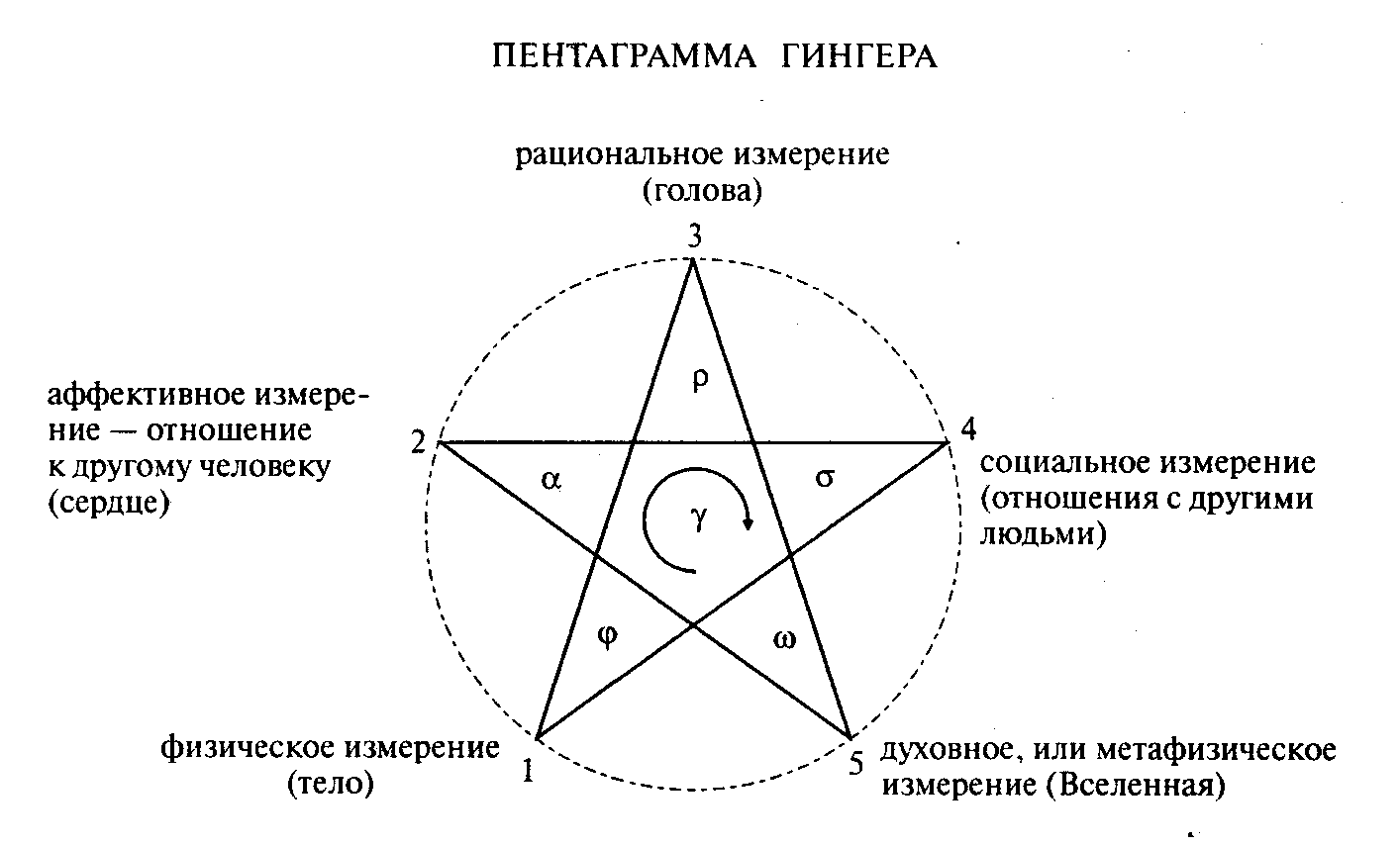 Тату пентаграмма на шее. татуировка пентаграмма (пятиконечная звезда)