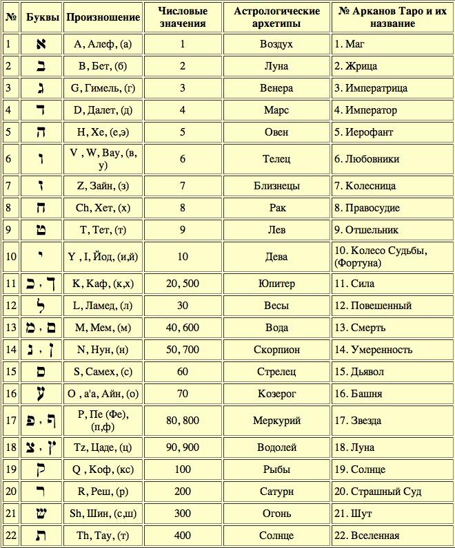 Гематрия имени — как посчитать и узнать свою судьбу