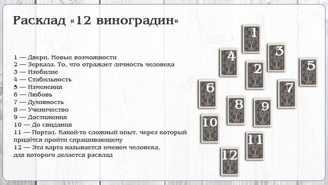 Расклад таро гебо: схема, значение позиций карт, расшифровка