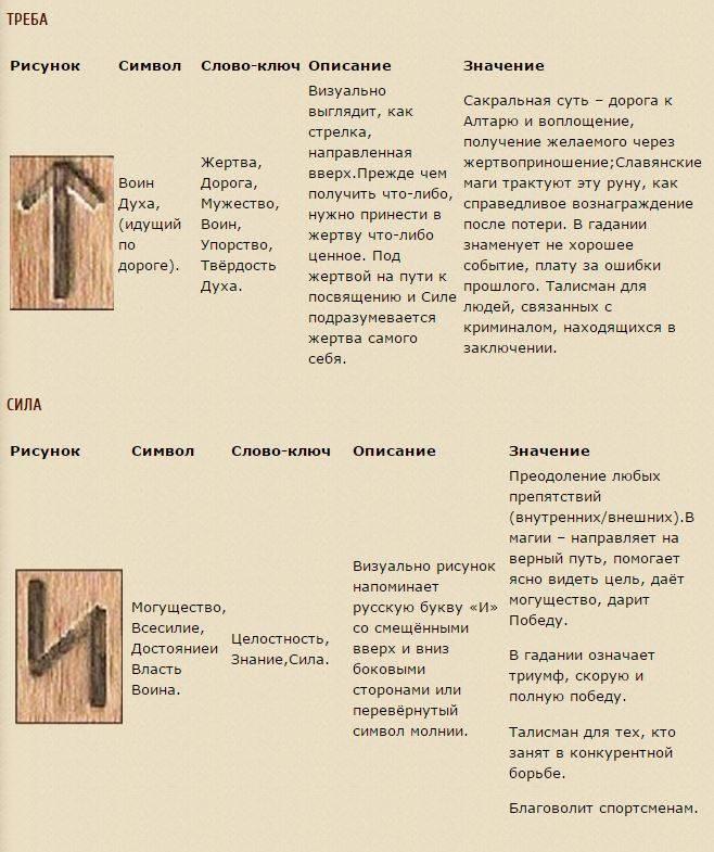 Значение русских рун и применение. виды, их описание и толкование